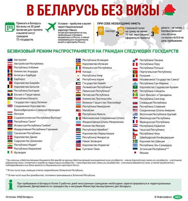 Benötige ich ein Visum für Weißrussland?