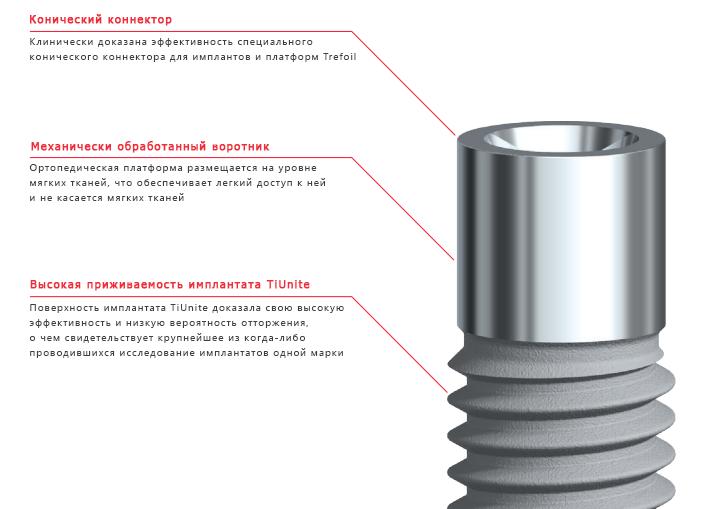 Описание технологий импланта системы Trefoil
